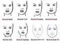 Tips Memotong Rambut Yang Sesuai Dengan Bentuk Wajah