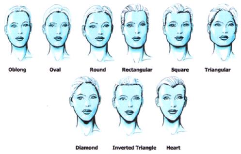 Cara Membaca Karakter Seseorang Dengan Melihat Bentuk Wajah